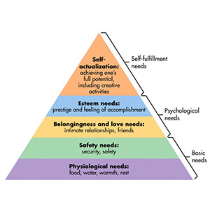 """Abraham Maslow's """"Need Hierarchy Theory"""